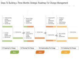 Steps To Building A Three Months Strategic Roadmap For Change Management