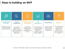 Steps To Building An Mvp Product Requirements Ppt Powerpoint Presentation File Design Ideas