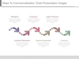 Steps To Commercialization Chart Presentation Images
