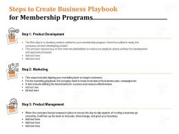 Steps To Create Business Playbook For Membership Programs