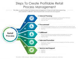 Steps To Create Profitable Retail Process Management