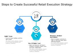 Steps To Create Successful Retail Execution Strategy