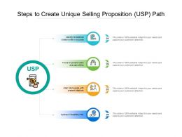 Steps To Create Unique Selling Proposition USP Path