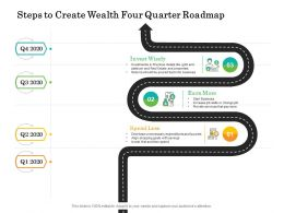 Steps To Create Wealth Four Quarter Roadmap
