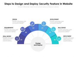 Steps To Design And Deploy Security Feature In Website