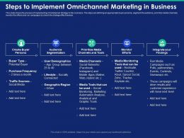 Steps To Implement Omnichannel Marketing In Business Prioritize Media Powerpoint Presentation Slide
