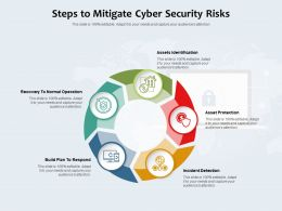 Steps To Mitigate Cyber Security Risks