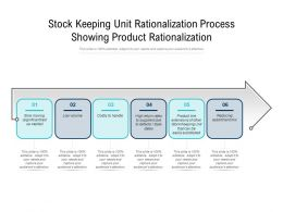 Stock Keeping Unit Rationalization Process Showing Product Rationalization