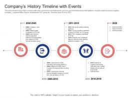 Stock Market Launch Banking Institution Companys History Timeline With Events Ppt Grid