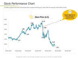 Stock Performance Chart Financial Market Pitch Deck Ppt Structure