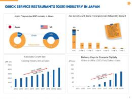 Stock Pitch Fast Food Services Powerpoint Presentation Ppt Slide Template