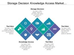 Storage Decision Knowledge Access Market Intelligence Support Process