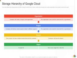 Storage Hierarchy Of Google Cloud Google Cloud IT Ppt Inspiration