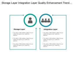 Storage Layer Integration Layer Quality Enhancement Trend Analysis