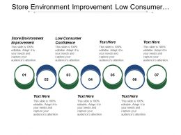 Store Environment Improvement Low Consumer Confidence Industry Growth