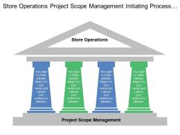 Store Operations Project Scope Management Initiating Process Group