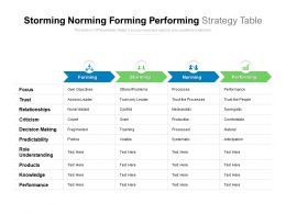 Storming Norming Forming Performing Strategy Table