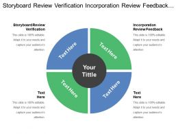 Storyboard Review Verification Incorporation Review Feedback Story Board Review