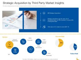 Strategic Acquisition By Third Party Market Insights Ppt Design Templates