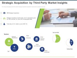 Strategic Acquisition By Third Party Market Insights Ppt Powerpoint Presentation