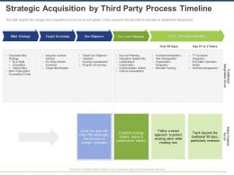 Strategic Acquisition By Third Party Process Timeline Ppt Powerpoint Presentation Deck