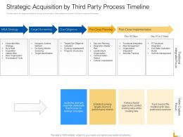 Strategic Acquisition By Third Party Process Timeline Ppt Template Deck