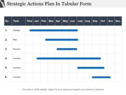 Strategic Actions Plan In Tabular Form