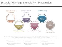 Strategic Advantage Example Ppt Presentation