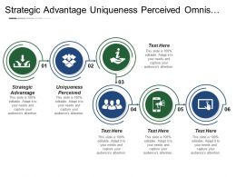 Strategic Advantage Uniqueness Perceived Omniscient Organization Stuck Middle