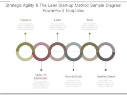 Strategic Agility And The Lean Start Up Method Sample Diagram Powerpoint Templates