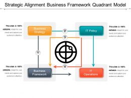 Strategic Alignment Business Framework Quadrant Model