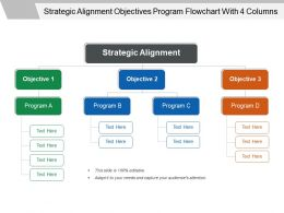 Strategic Alignment Objectives Program Flowchart With 4 Columns