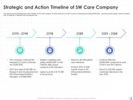 Strategic And Action Timeline Of SW Care Company Initiated Marketing Ppt Slide