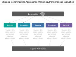 Strategic Benchmarking Approaches Planning And Performances Evaluation