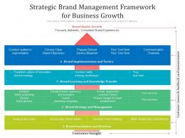 Strategic Brand Management Framework For Business Growth