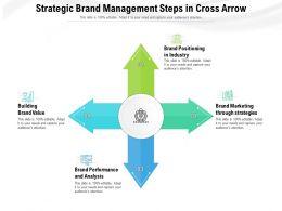 Strategic Brand Management Steps In Cross Arrow
