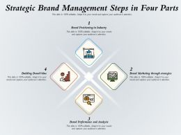 Strategic Brand Management Steps In Four Parts