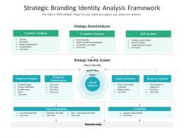 Strategic Branding Identity Analysis Framework