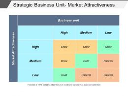 Strategic Business Unit Market Attractiveness Powerpoint Shapes
