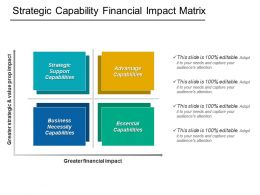 Strategic Capability Financial Impact Matrix Powerpoint Slide