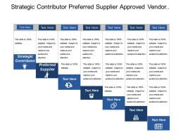 Strategic Contributor Preferred Supplier Approved Vendor Informal Process