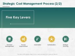 Strategic Cost Management Process Sourcing Ppt Powerpoint Presentation