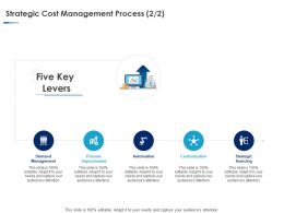 Strategic Cost Management Process Strategic Ppt Powerpoint Presentation Format