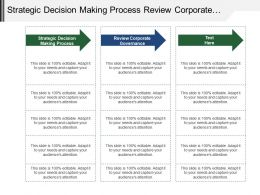 Strategic Decision Making Process Review Corporate Governance Performance Cycle