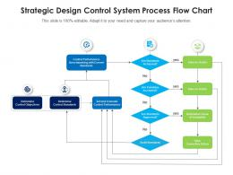 Strategic Design Control System Process Flow Chart