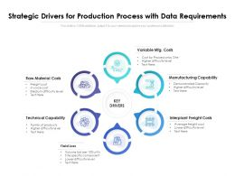 Strategic Drivers For Production Process With Data Requirements