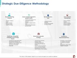 Strategic Due Diligence Methodology Fit Within Ppt Powerpoint Presentation Slides Designs