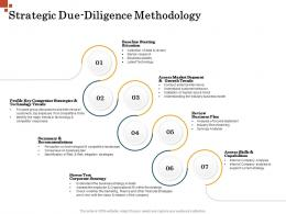 Strategic Due Diligence Methodology Inorganic Growth Management Ppt Inspiration