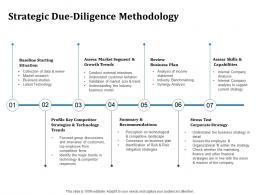 Strategic Due Diligence Methodology Inorganic Growth Ppt Powerpoint Styles Smartart