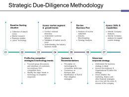 Strategic Due Diligence Methodology Ppt Deck